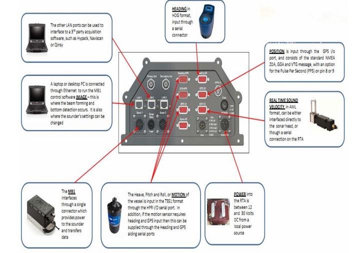 hệ thống máy đo sâu đa tia