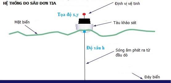 Giải pháp hệ thống đo sâu đơn tia