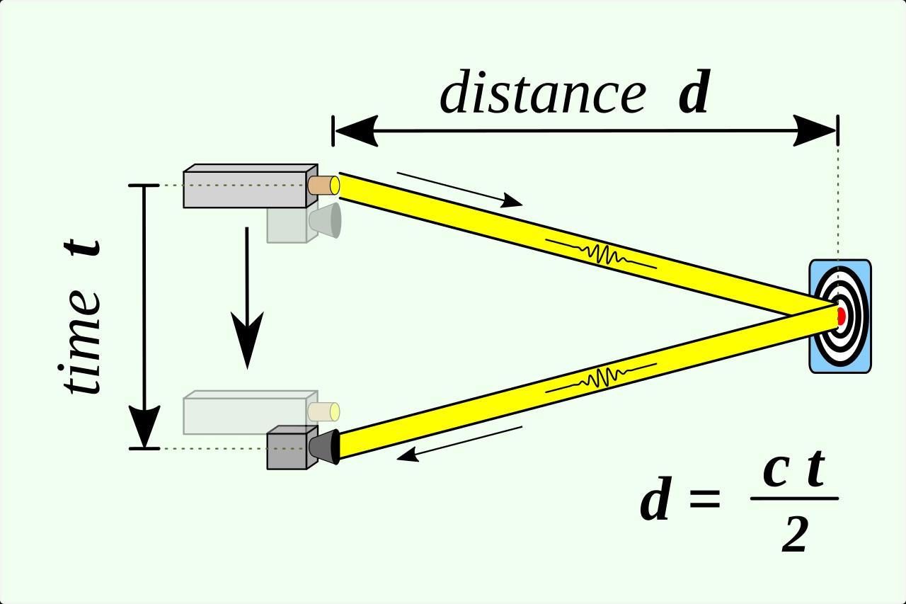 3 cách xác định khoảng cách bằng Công nghệ LiDAR