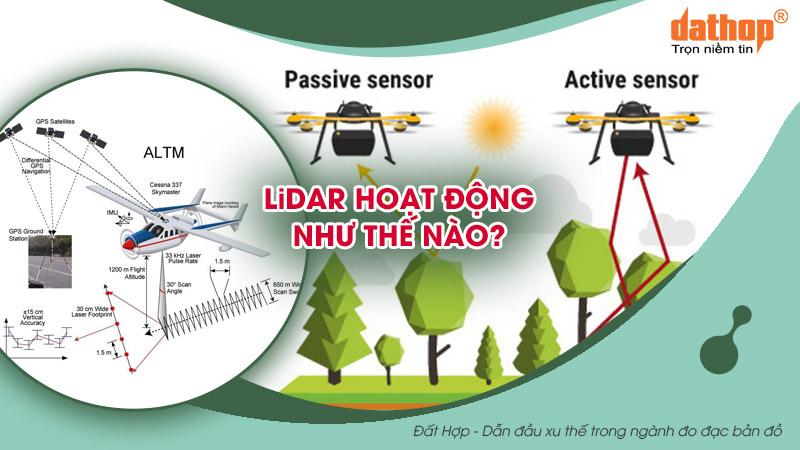 Hoạt động của LiDAR