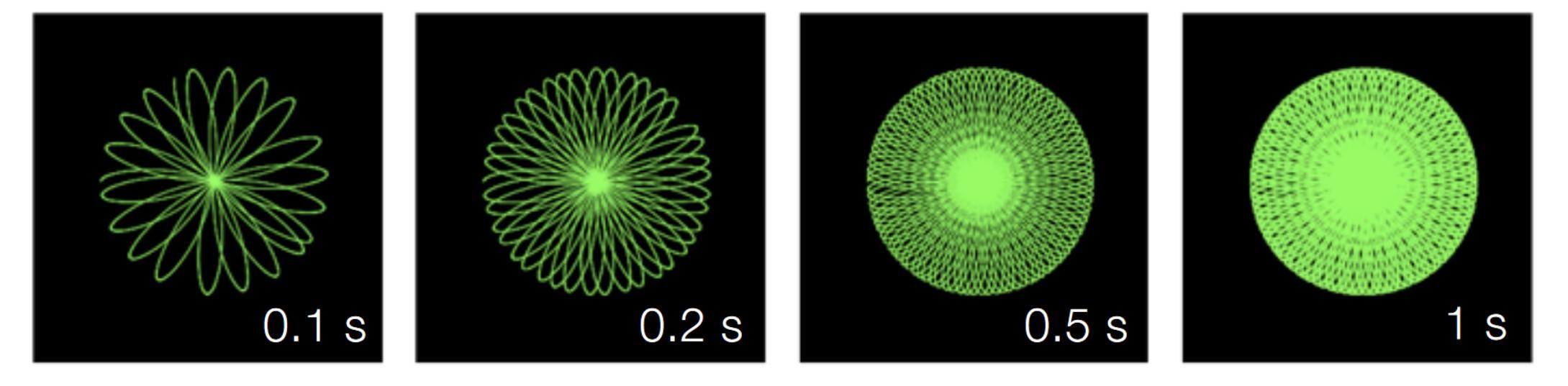 Hình dạng vùng quét của các cảm biến Hệ thống LiDAR