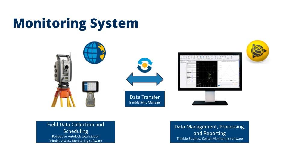Hệ thống quan trắc tự động Trimble Monitoring với phần mềm Trimble