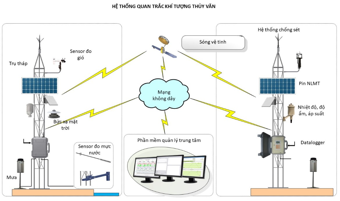 Hệ thống quan trắc khí tượng thủy văn tại cảng biển