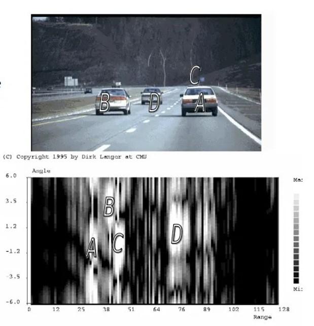 Dữ liệu Radar và hình ảnh thực