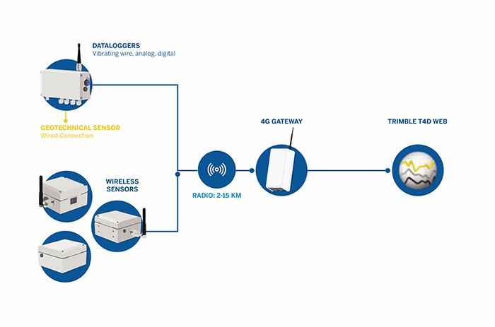 Sơ đồ minh họa kết nối hệ thống cảm biến địa kỹ thuật mới của Trimble