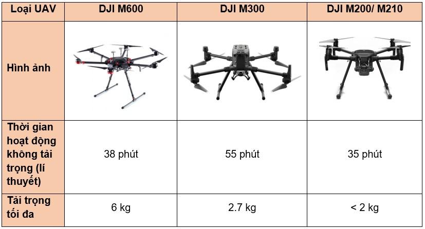 Thời gian bay và tải trọng của một số loại UAV