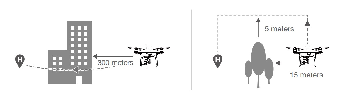 Khoảng cách cần thiết để UAV hoạt động an toàn