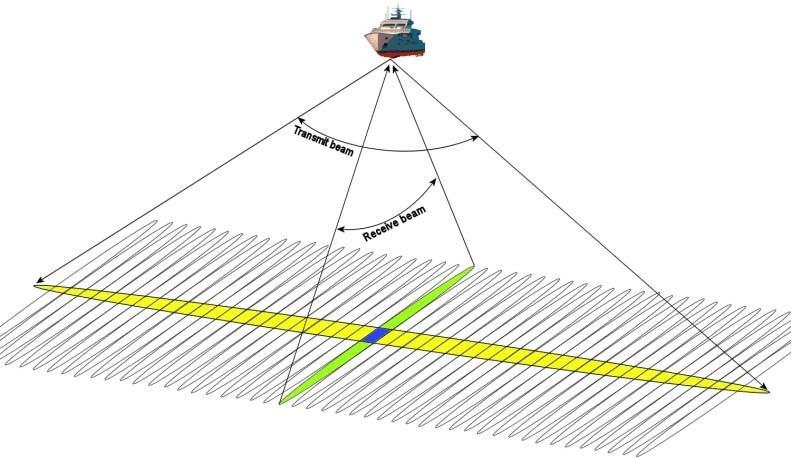 Lắp đặt hệ thống đo sâu đa tia