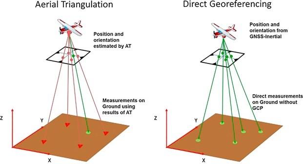 Đo vẽ ảnh trên không bằng phương pháp Aerial Triangulation (AT) và Direct Georeference (DG)