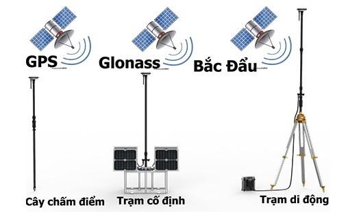 Mô hình hoạt động của Máy định vị vệ tinh GPS RTK