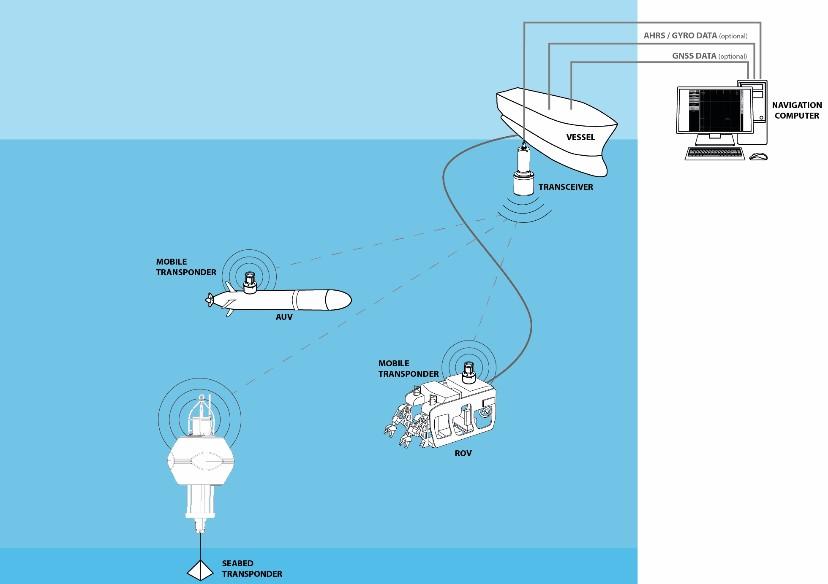 Sơ đồ hệ thống USBL