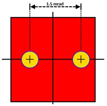 Khoảng cách mục tiêu tối thiểu là 1,5 mrad có thể dẫn đến tình huống cả hai điểm laser đều được chiếu trên điốt máy thu