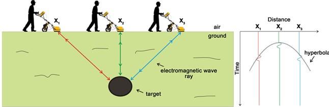 Công nghệ Radar xuyên đất dùng để dò tìm vật thể trong lòng đất