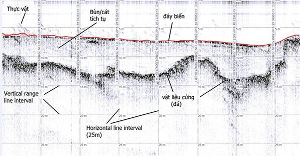 Dữ liệu đo địa tầng đáy sau khi xử lý