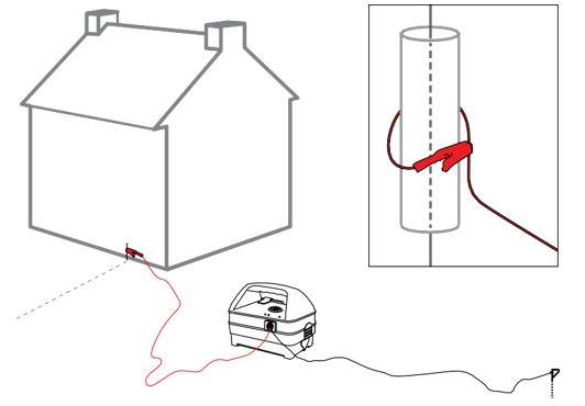 Sử dụng Genny 4 với phụ kiện Cáp nối đất